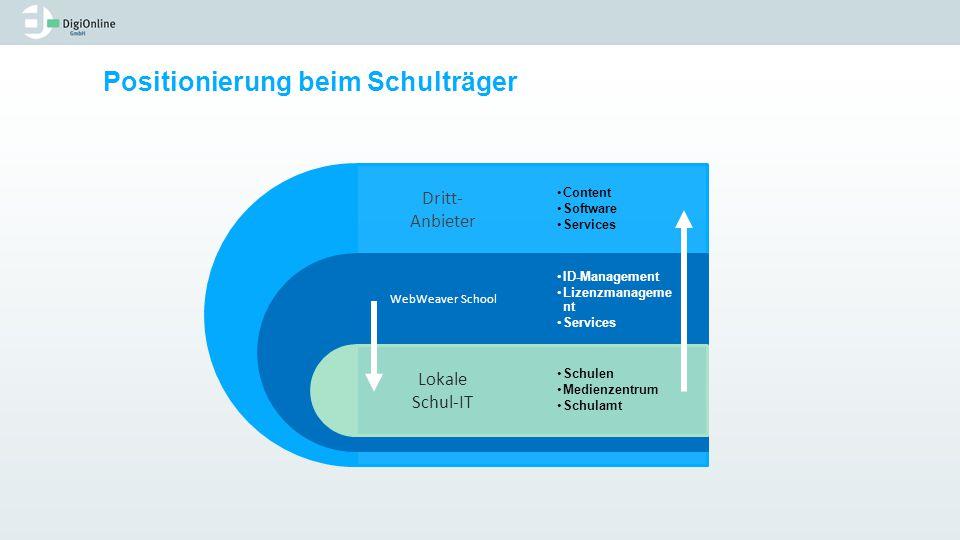 Positionierung beim Schulträger Dritt- Anbieter WebWeaver School Lokale Schul-IT Content Software Services ID-Management Lizenzmanageme nt Services Sc