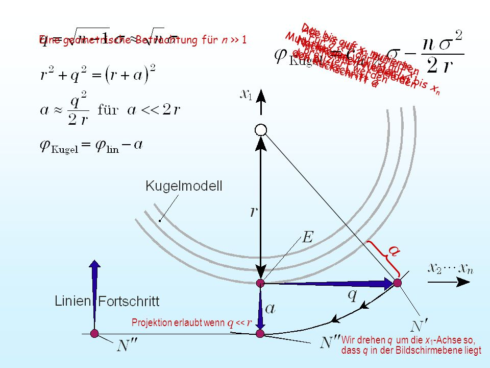 a Für q << r darf a auf x 1 projiziert werden Mutation der Variablen x 2 bis x n Der bis auf x 1 mutierte Nachkomme N' erleidet den Rückschritt a Eine geometrische Betrachtung für n >> 1 Projektion erlaubt wenn q << r Wir drehen q um die x 1 -Achse so, dass q in der Bildschirmebene liegt Alle bis auf x 1 mutierten Nachkommen N' erleiden den Rückschritt a