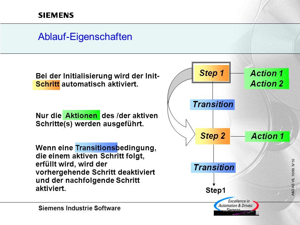 Siemens Industrie Software A&D AS V6, 10/99 N°10 Ablauf-Eigenschaften Wenn eine Transitionsbedingung, die einem aktiven Schritt folgt, erfüllt wird, wird der vorhergehende Schritt deaktiviert und der nachfolgende Schritt aktiviert.