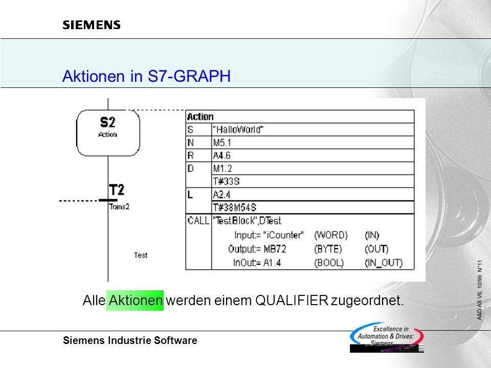 Siemens Industrie Software A&D AS V6, 10/99 N°11 Aktionen in S7-GRAPH Alle Aktionen werden einem QUALIFIER zugeordnet.
