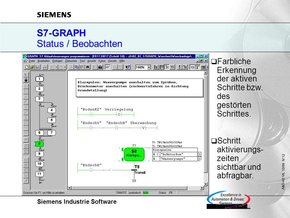 Siemens Industrie Software A&D AS V6, 10/99 N°12 S7-GRAPH Status / Beobachten  Farbliche Erkennung der aktiven Schritte bzw. des gestörten Schrittes.