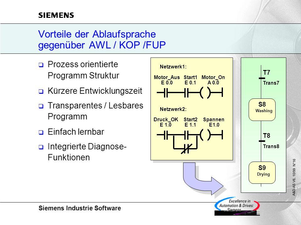 Siemens Industrie Software A&D AS V6, 10/99 N°16 Vorteile der Ablaufsprache gegenüber AWL / KOP /FUP  Prozess orientierte Programm Struktur  Kürzere Entwicklungszeit  Transparentes / Lesbares Programm  Einfach lernbar  Integrierte Diagnose- Funktionen Trans7 T7 S8 Washing S9 Drying Trans8 T8 Motor_Aus E 0.0 Start1 E 0.1 Motor_On A 0.0 Netzwerk1: Druck_OK E 1.0 Start2 E 1.1 Spannen E1.0 Netzwerk2: