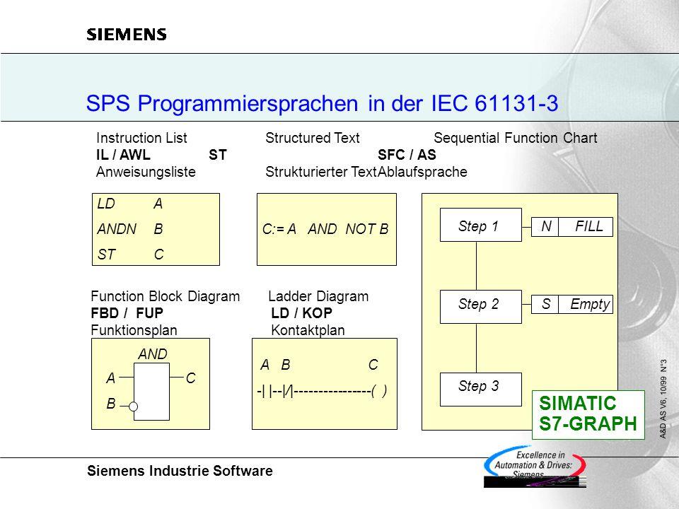 Siemens Industrie Software A&D AS V6, 10/99 N°3 SPS Programmiersprachen in der IEC 61131-3 Instruction List Structured Text Sequential Function Chart IL / AWLST SFC / AS AnweisungslisteStrukturierter TextAblaufsprache Function Block Diagram Ladder Diagram FBD / FUP LD / KOP Funktionsplan Kontaktplan LDA ANDNB STC C:= A AND NOT B A B C -| |--|/|----------------( ) Step 1 N FILL Step 3 Step 2 S Empty AND A C B SIMATIC S7-GRAPH