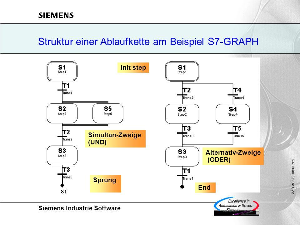 Siemens Industrie Software A&D AS V6, 10/99 N°9 S1 Init step Simultan-Zweige (UND) Alternativ-Zweige (ODER) Sprung End Struktur einer Ablaufkette am Beispiel S7-GRAPH