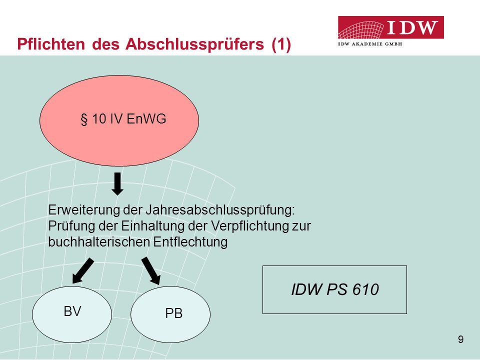 10 Pflichten des Abschlussprüfers (2) uneingeschränktes TestatEinschränkungVersagung ggf.