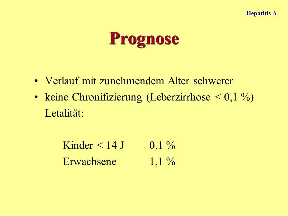 Hepatitis A Prognose Verlauf mit zunehmendem Alter schwerer keine Chronifizierung (Leberzirrhose < 0,1 %) Letalität: Kinder < 14 J0,1 % Erwachsene1,1