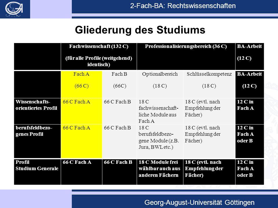 2-Fach-BA: Rechtswissenschaften Georg-August-Universität Göttingen Gliederung des Studiums Fachwissenschaft (132 C) (für alle Profile (weitgehend) ide