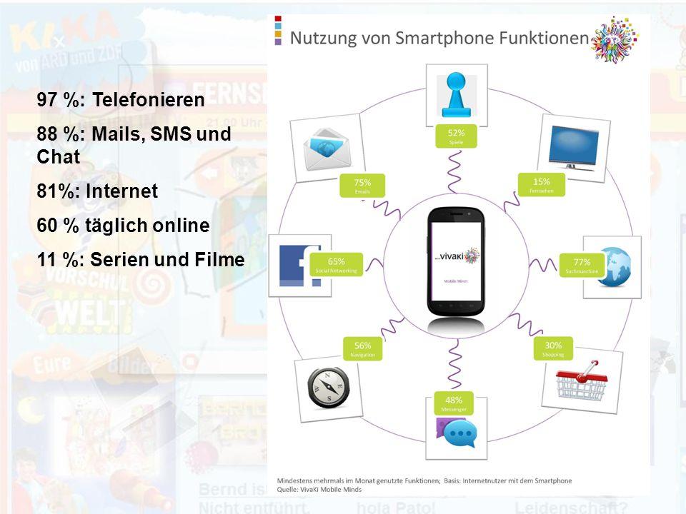 97 %: Telefonieren 88 %: Mails, SMS und Chat 81%: Internet 60 % täglich online 11 %: Serien und Filme