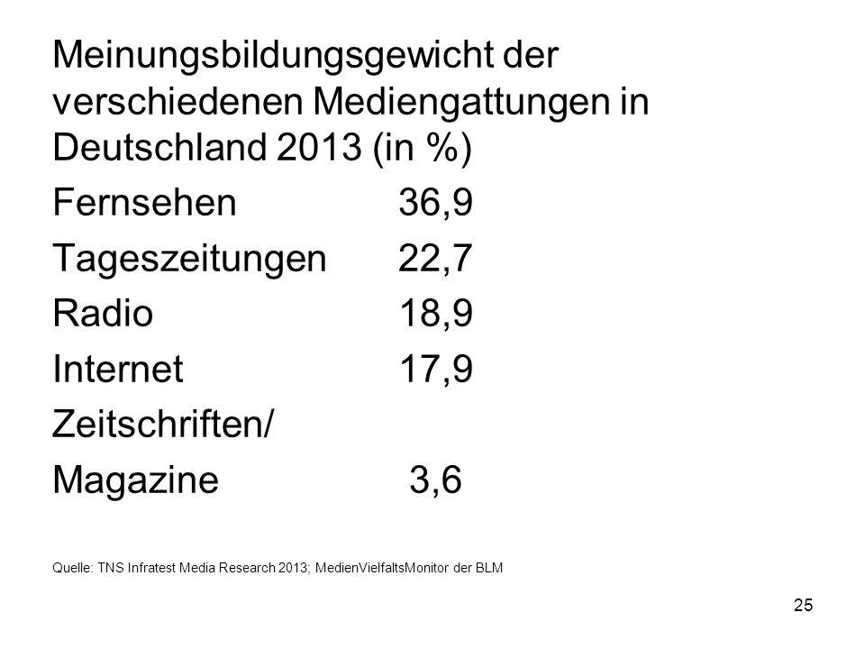 Meinungsbildungsgewicht der verschiedenen Mediengattungen in Deutschland 2013 (in %) Fernsehen36,9 Tageszeitungen22,7 Radio18,9 Internet17,9 Zeitschri