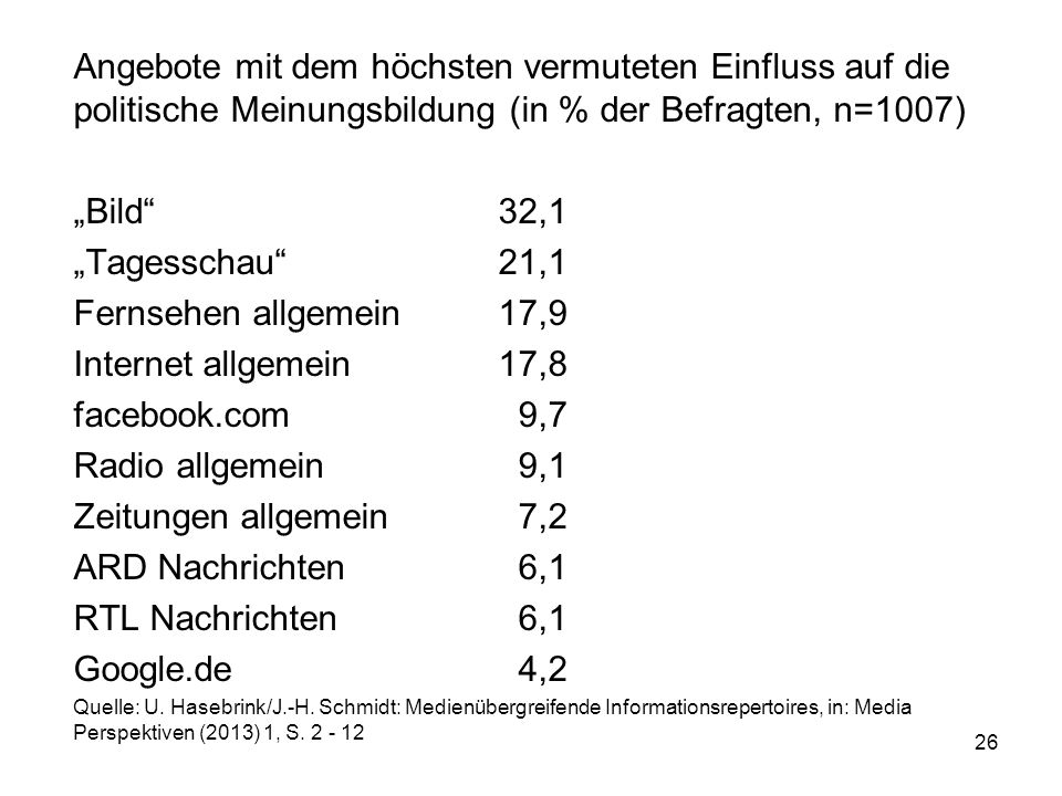 """Angebote mit dem höchsten vermuteten Einfluss auf die politische Meinungsbildung (in % der Befragten, n=1007) """"Bild""""32,1 """"Tagesschau""""21,1 Fernsehen al"""