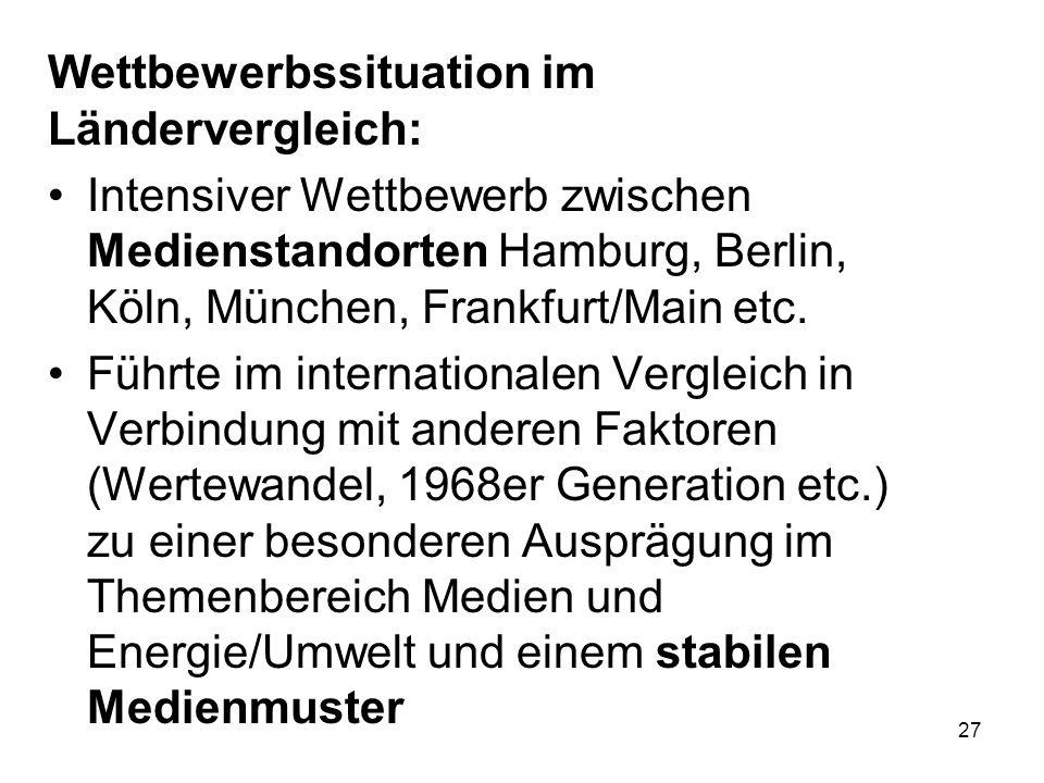 27 Wettbewerbssituation im Ländervergleich: Intensiver Wettbewerb zwischen Medienstandorten Hamburg, Berlin, Köln, München, Frankfurt/Main etc. Führte