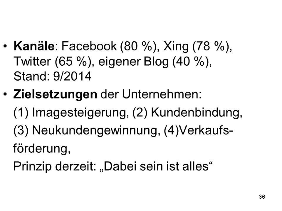36 Kanäle: Facebook (80 %), Xing (78 %), Twitter (65 %), eigener Blog (40 %), Stand: 9/2014 Zielsetzungen der Unternehmen: (1) Imagesteigerung, (2) Ku