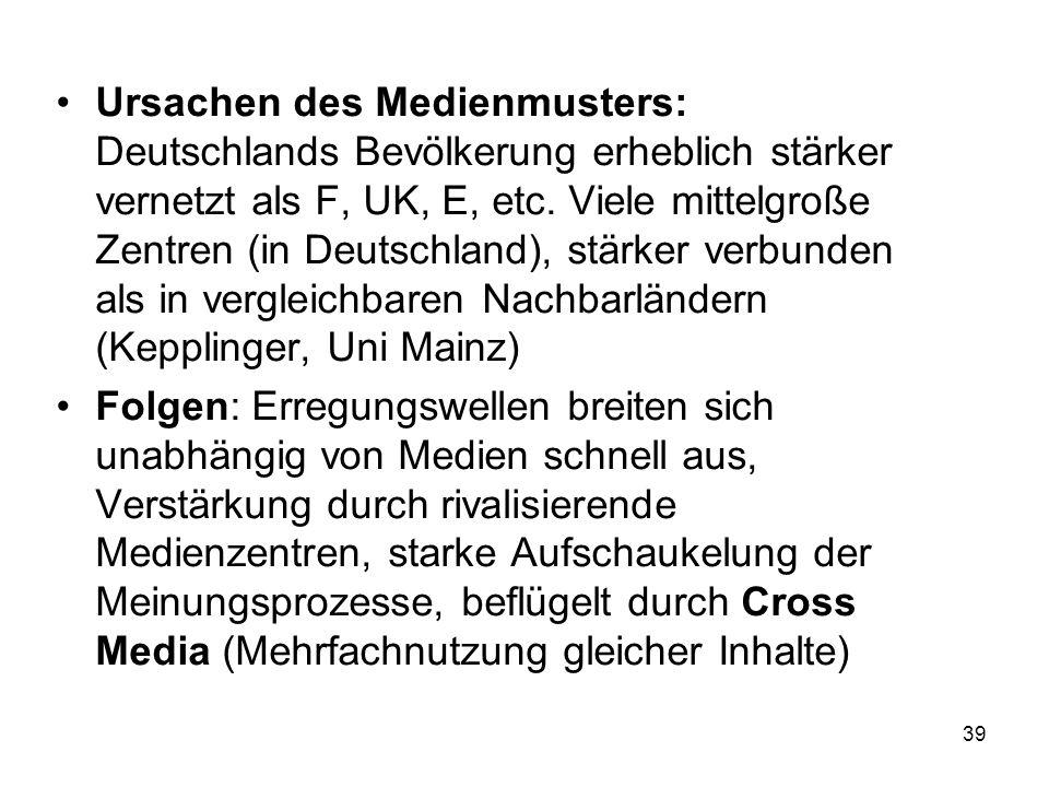 39 Ursachen des Medienmusters: Deutschlands Bevölkerung erheblich stärker vernetzt als F, UK, E, etc. Viele mittelgroße Zentren (in Deutschland), stär