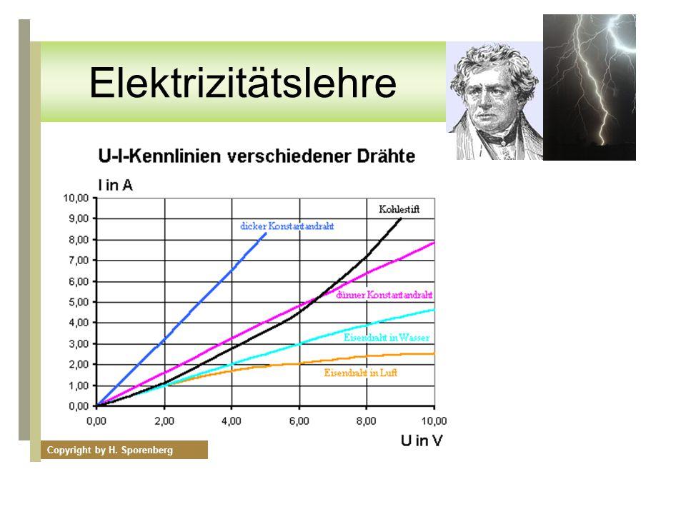 Copyright by H. Sporenberg Elektrizitätslehre