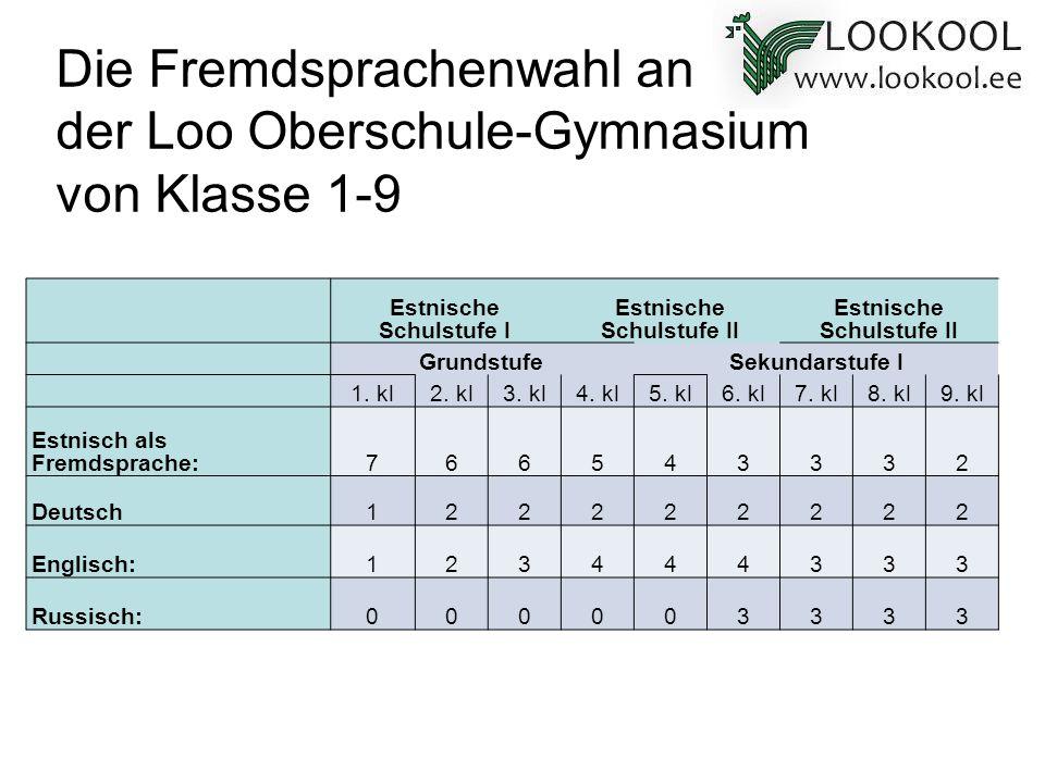 Die Fremdsprachenwahl an der Loo Oberschule-Gymnasium von Klasse 1-9 Estnische Schulstufe I Estnische Schulstufe II GrundstufeSekundarstufe I 1. kl2.