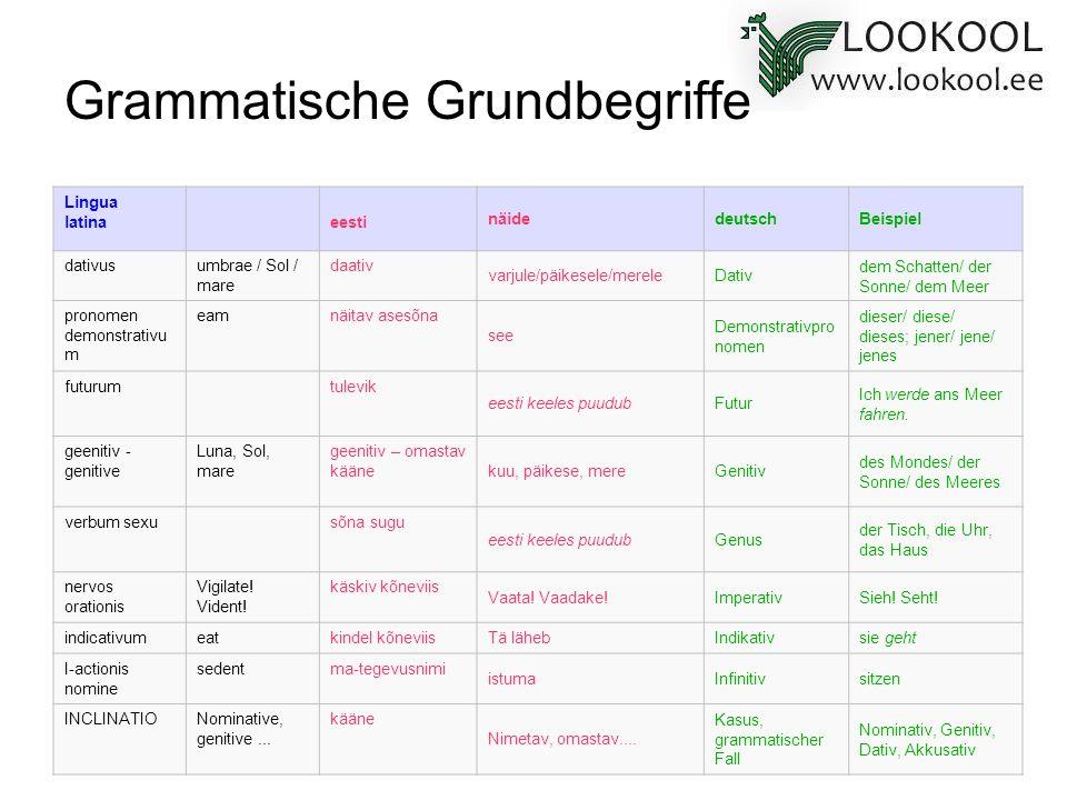 Grammatische Grundbegriffe Lingua latinaeesti näidedeutschBeispiel dativusumbrae / Sol / mare daativ varjule/päikesele/mereleDativ dem Schatten/ der S