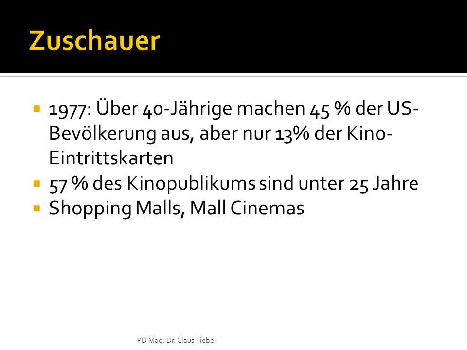  1977: Über 40-Jährige machen 45 % der US- Bevölkerung aus, aber nur 13% der Kino- Eintrittskarten  57 % des Kinopublikums sind unter 25 Jahre  Shopping Malls, Mall Cinemas PD Mag.