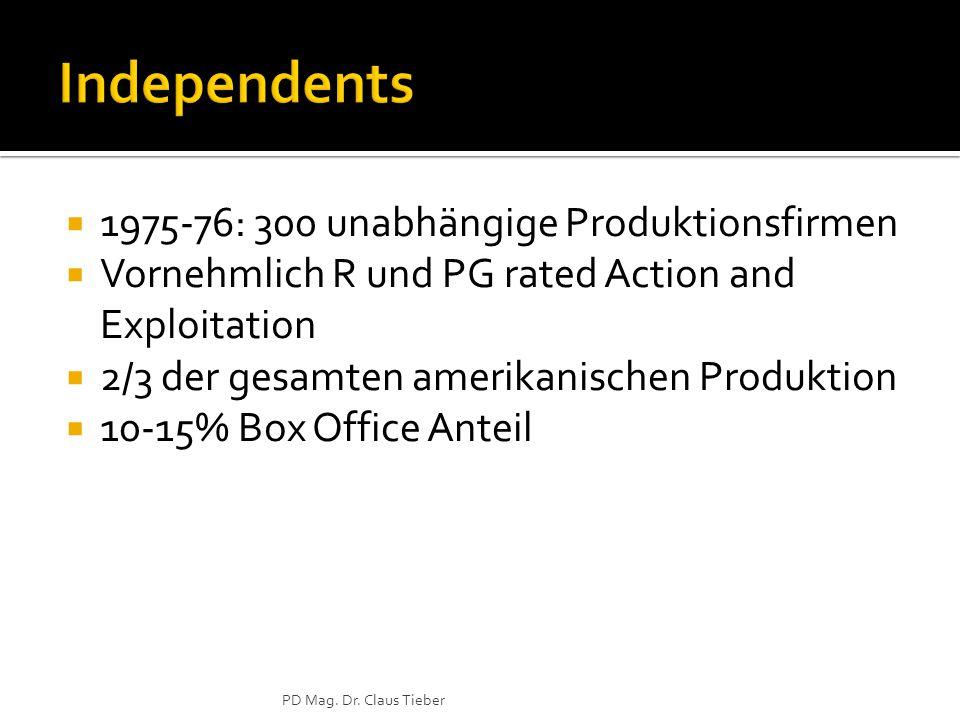  1975-76: 300 unabhängige Produktionsfirmen  Vornehmlich R und PG rated Action and Exploitation  2/3 der gesamten amerikanischen Produktion  10-15% Box Office Anteil PD Mag.