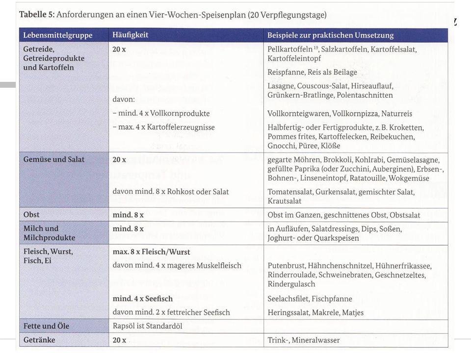 Folie 14© Ernährungsberatung Rheinland-Pfalz