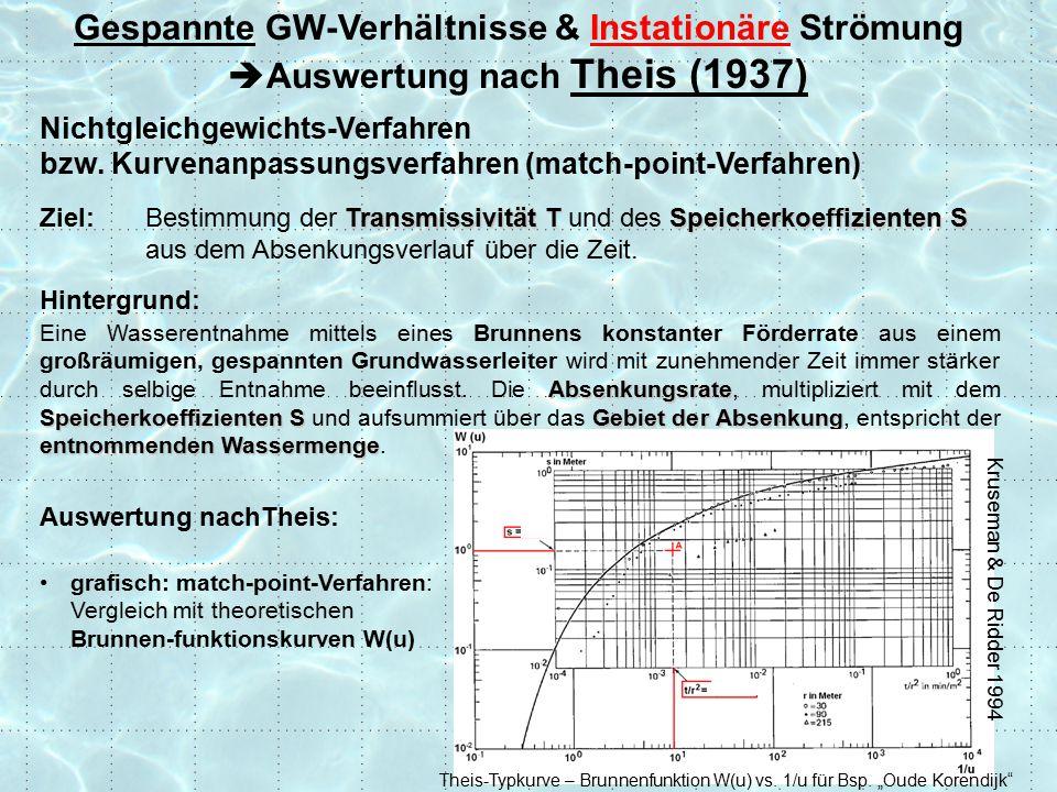 Auswertung nachTheis: grafisch: match-point-Verfahren: Vergleich mit theoretischen Brunnen-funktionskurven W(u) Nichtgleichgewichts-Verfahren bzw.