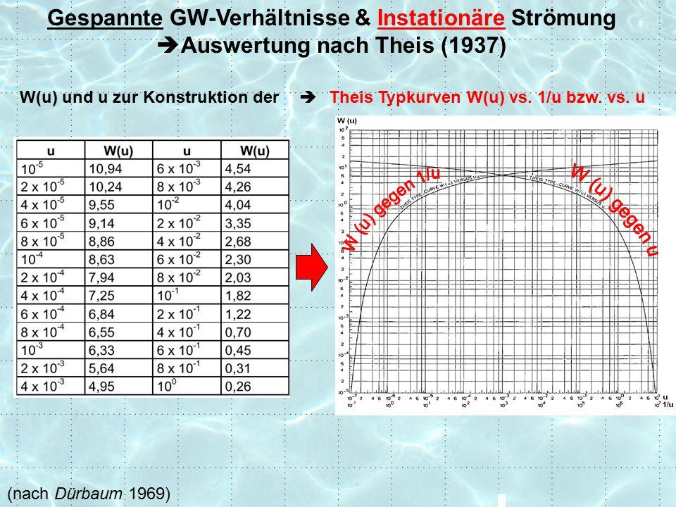 Gespannte GW-Verhältnisse & Instationäre Strömung  Auswertung nach Theis (1937) Theis Typkurven W(u) vs.