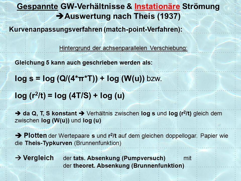 Gespannte GW-Verhältnisse & Instationäre Strömung  Auswertung nach Theis (1937) Kurvenanpassungsverfahren (match-point-Verfahren): Hintergrund der achsenparallelen Verschiebung: Gleichung 5 kann auch geschrieben werden als: log s = log (Q/(4*π*T)) + log (W(u)) bzw.