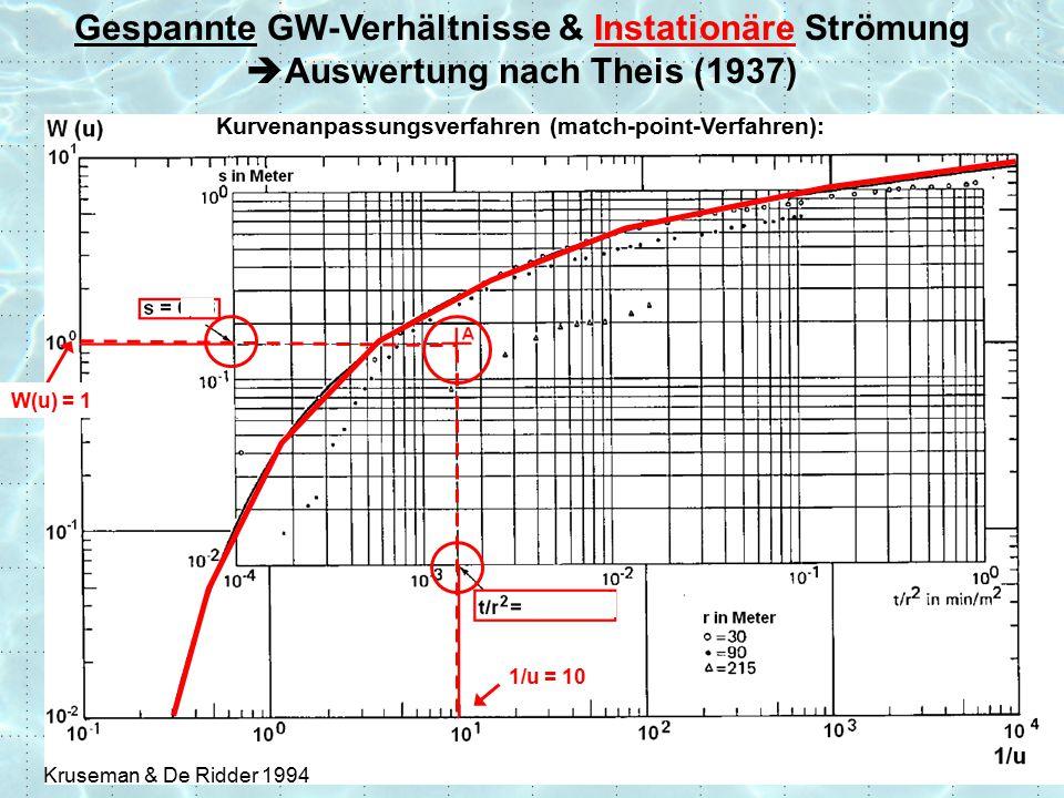 1/u = 10 Kruseman & De Ridder 1994 W(u) = 1 Gespannte GW-Verhältnisse & Instationäre Strömung  Auswertung nach Theis (1937) Kurvenanpassungsverfahren (match-point-Verfahren):