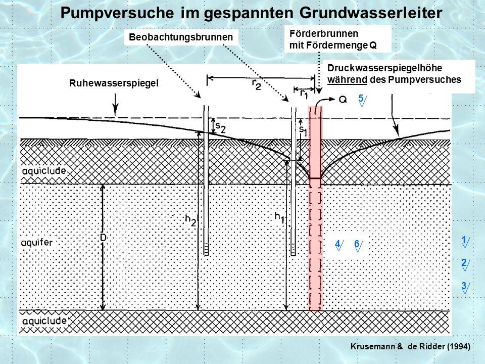 Krusemann & de Ridder (1994) Pumpversuche im gespannten Grundwasserleiter Ruhewasserspiegel Förderbrunnen mit Fördermenge Q Beobachtungsbrunnen Druckwasserspiegelhöhe während des Pumpversuches 1 2 3 5 64