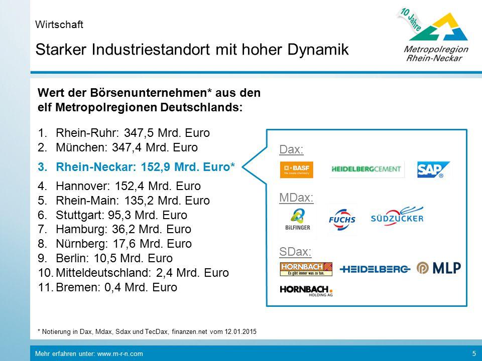 Mehr erfahren unter: www.m-r-n.com 5 Starker Industriestandort mit hoher Dynamik Wirtschaft Wert der Börsenunternehmen* aus den elf Metropolregionen Deutschlands: 1.Rhein-Ruhr: 347,5 Mrd.