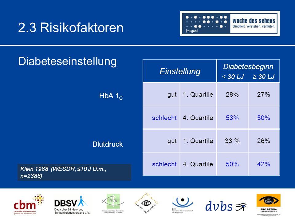 2.3 Risikofaktoren Diabeteseinstellung Klein 1988 (WESDR, ≤10 J D.m., n=2388) Blutdruck HbA 1 C Einstellung Diabetesbeginn < 30 LJ ≥ 30 LJ gut1.