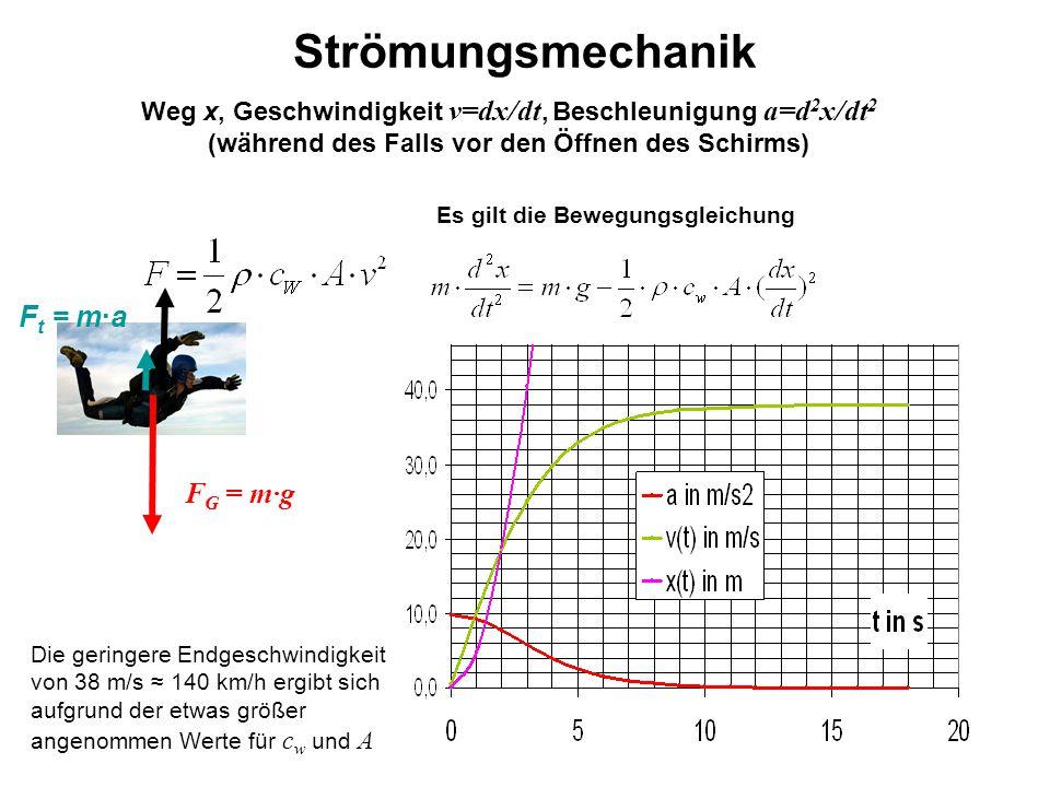 Strömungsmechanik Weg x, Geschwindigkeit v=dx/dt, Beschleunigung a=d 2 x/dt 2 (während des Falls vor den Öffnen des Schirms) Es gilt die Bewegungsglei