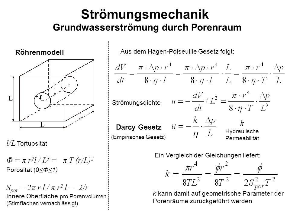 Strömungsmechanik Grundwasserströmung durch Porenraum Darcy Gesetz Aus dem Hagen-Poiseuille Gesetz folgt: Strömungsdichte k Hydraulische Permeabilität