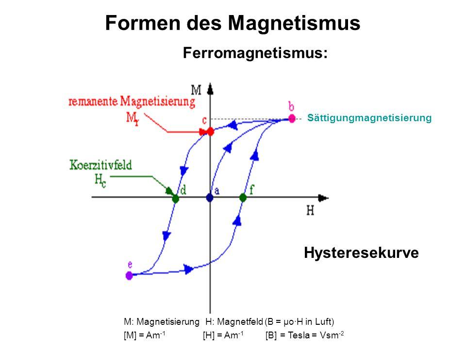 Formen des Magnetismus Ferromagnetismus: M: Magnetisierung H: Magnetfeld (B = μo∙H in Luft) [M] = Am -1 [H] = Am -1 [B] = Tesla = Vsm -2 Hysteresekurv