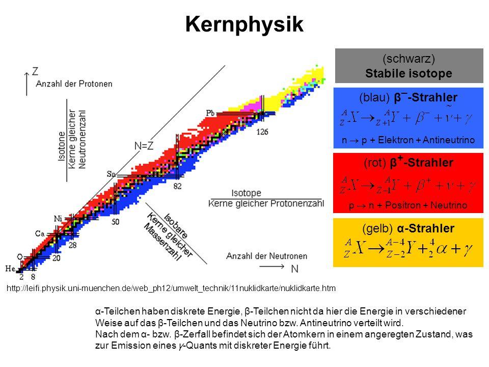 Kernphysik (schwarz) Stabile isotope http://leifi.physik.uni-muenchen.de/web_ph12/umwelt_technik/11nuklidkarte/nuklidkarte.htm (blau) β _ -Strahler n