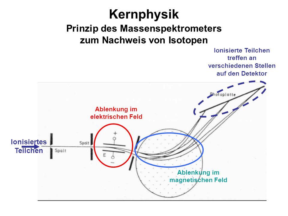 Kernphysik Prinzip des Massenspektrometers zum Nachweis von Isotopen Ablenkung im elektrischen Feld Ablenkung im magnetischen Feld Ionisiertes Teilche
