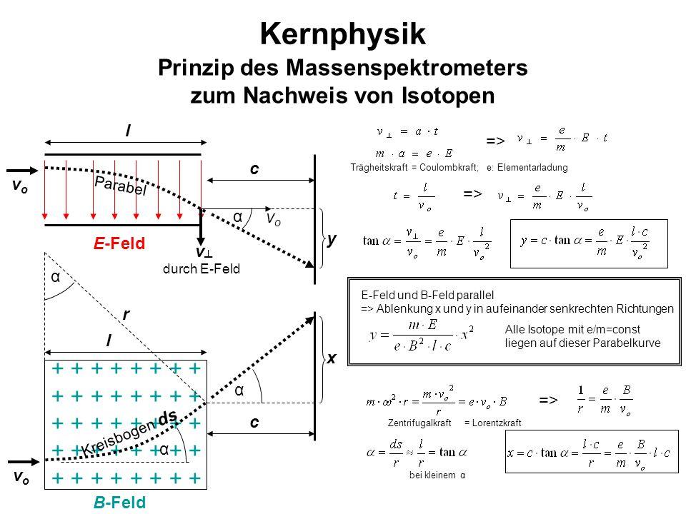 Kernphysik Prinzip des Massenspektrometers zum Nachweis von Isotopen + + + + B-Feld vovo l E-Feld vovo l Kreisbogen ds c α x r α α => Zentrifugalkraft