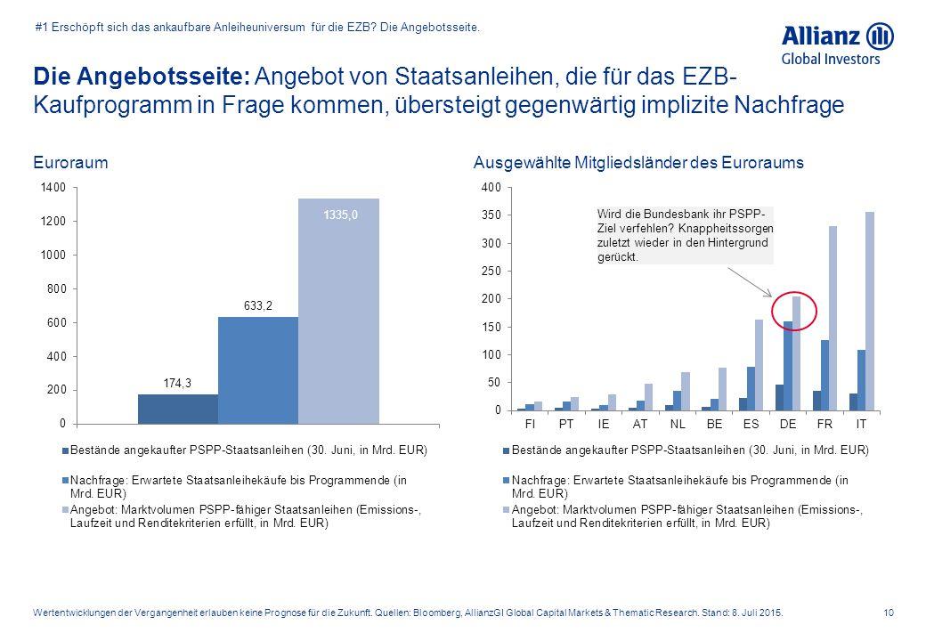 Die Angebotsseite: Angebot von Staatsanleihen, die für das EZB- Kaufprogramm in Frage kommen, übersteigt gegenwärtig implizite Nachfrage 10Wertentwick