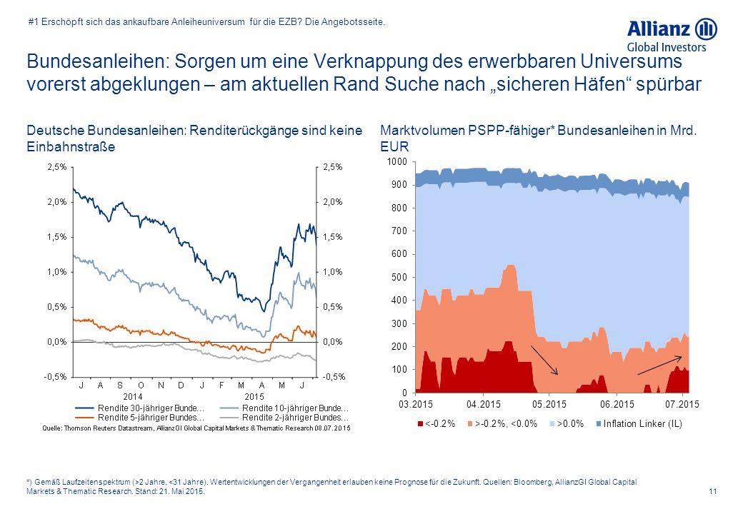 """Bundesanleihen: Sorgen um eine Verknappung des erwerbbaren Universums vorerst abgeklungen – am aktuellen Rand Suche nach """"sicheren Häfen"""" spürbar 11 *"""