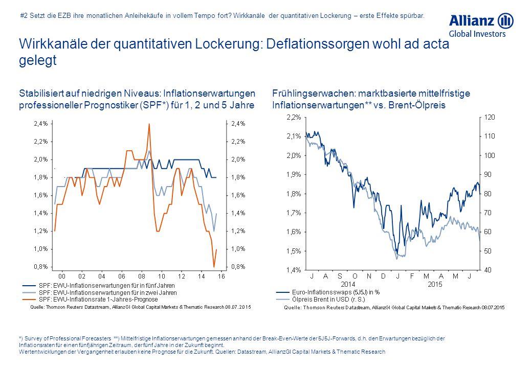 Wirkkanäle der quantitativen Lockerung: Deflationssorgen wohl ad acta gelegt *) Survey of Professional Forecasters **) Mittelfristige Inflationserwart