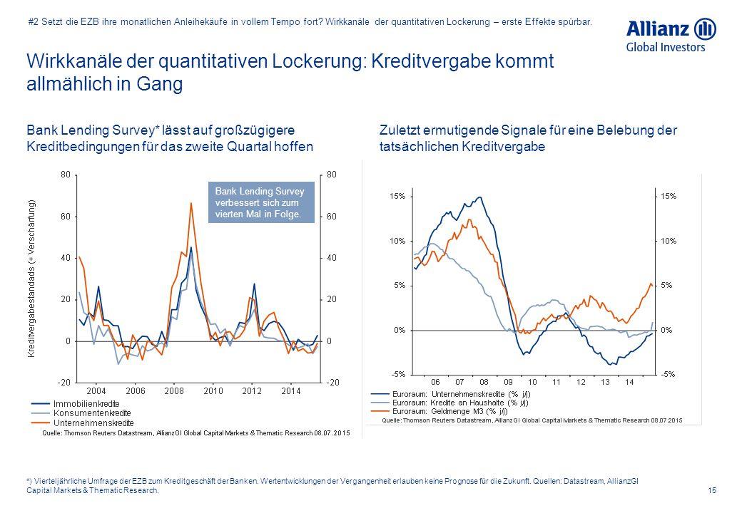 Wirkkanäle der quantitativen Lockerung: Kreditvergabe kommt allmählich in Gang 15 *) Vierteljährliche Umfrage der EZB zum Kreditgeschäft der Banken. W