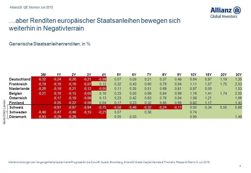 Gesamtes Euroraum- Staatsanleiheuniversum Euroraum: Knapp ein Viertel des Staatsanleihenuniversums mit negativer Rendite behaftet, Deutschland und Frankreich an der Spitze 5 *) exkl.