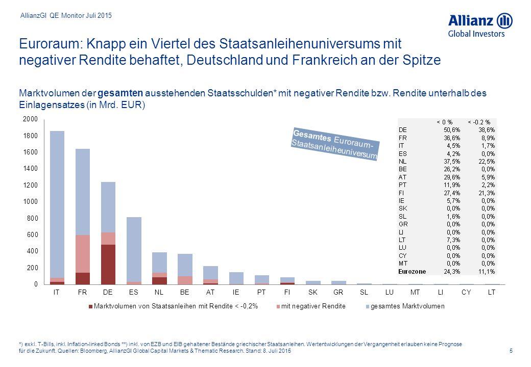 """Suche nach """"sicheren Häfen im Zuge der Griechenland-Krise hat das Volumen PSPP-fähiger* Titel wieder verringert 6 *) Gemäß Laufzeitenspektrum (>2 Jahre, <31 Jahre)."""