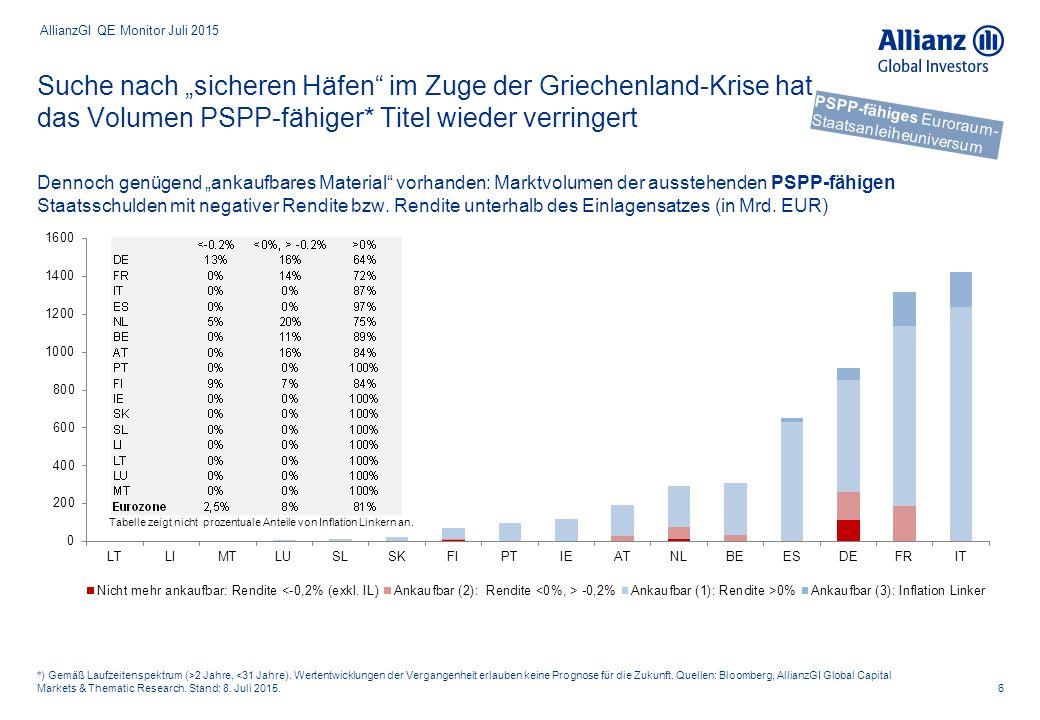 """Suche nach """"sicheren Häfen"""" im Zuge der Griechenland-Krise hat das Volumen PSPP-fähiger* Titel wieder verringert 6 *) Gemäß Laufzeitenspektrum (>2 Jah"""