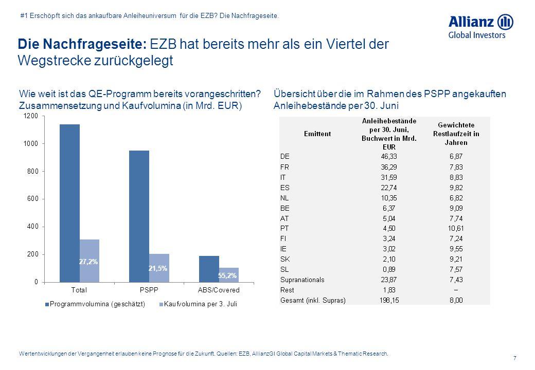 Die Nachfrageseite: EZB hat bereits mehr als ein Viertel der Wegstrecke zurückgelegt 7 Wertentwicklungen der Vergangenheit erlauben keine Prognose für