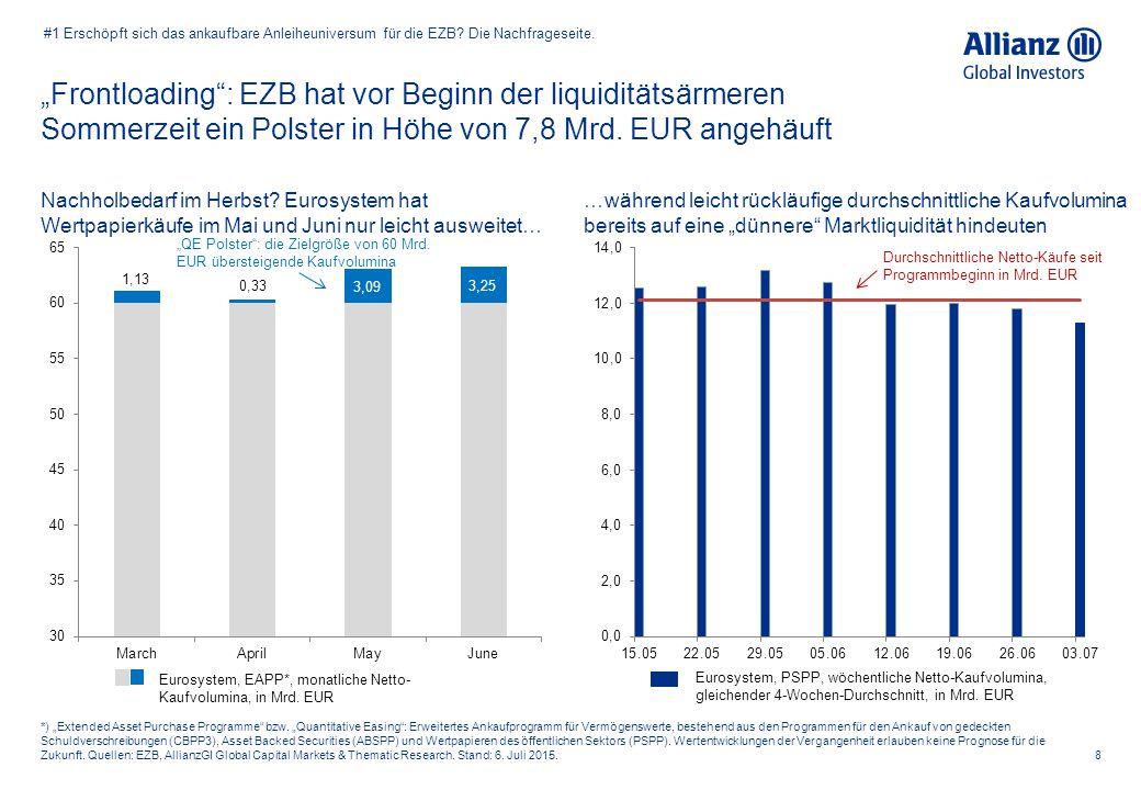"""""""Frontloading"""": EZB hat vor Beginn der liquiditätsärmeren Sommerzeit ein Polster in Höhe von 7,8 Mrd. EUR angehäuft 8 *) """"Extended Asset Purchase Prog"""