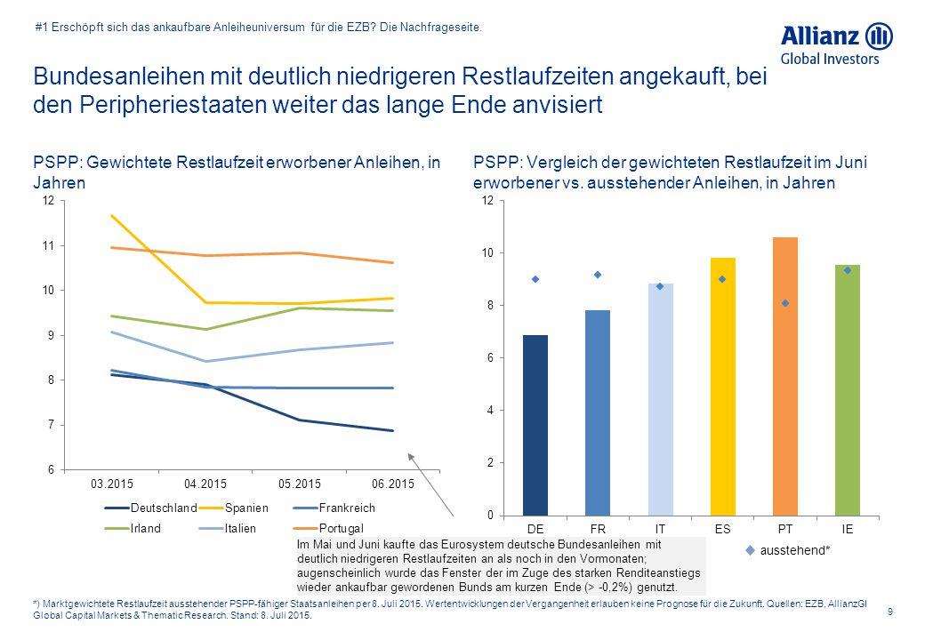 Bundesanleihen mit deutlich niedrigeren Restlaufzeiten angekauft, bei den Peripheriestaaten weiter das lange Ende anvisiert 9 *) Marktgewichtete Restl