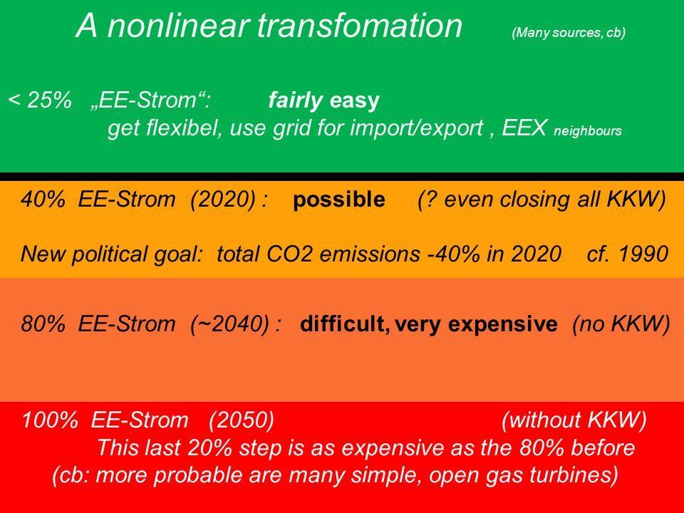 "Universität zu Köln A nonlinear transfomation (Many sources, cb) < 25% ""EE-Strom : fairly easy get flexibel, use grid for import/export, EEX neighbours 40% EE-Strom (2020) : possible (."
