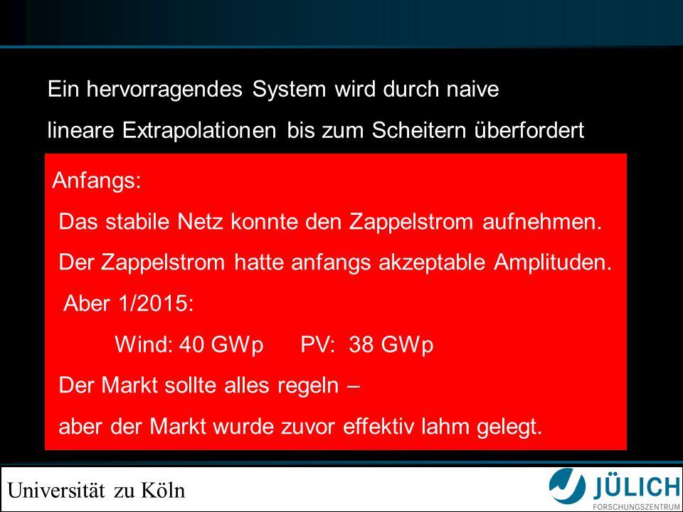 Universität zu Köln Anfangs: Das stabile Netz konnte den Zappelstrom aufnehmen. Der Zappelstrom hatte anfangs akzeptable Amplituden. Aber 1/2015: Wind