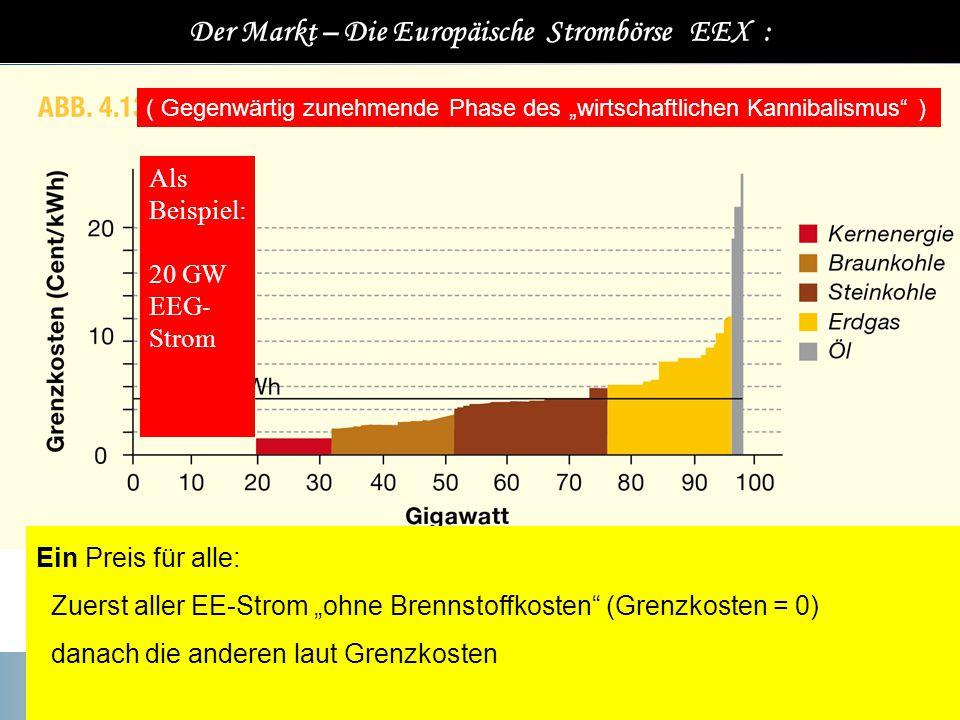 """Der Markt – Die Europäische Strombörse EEX : Ein Preis für alle: Zuerst aller EE-Strom """"ohne Brennstoffkosten (Grenzkosten = 0) danach die anderen laut Grenzkosten Als Beispiel: 20 GW EEG- Strom ( Gegenwärtig zunehmende Phase des """"wirtschaftlichen Kannibalismus )"""