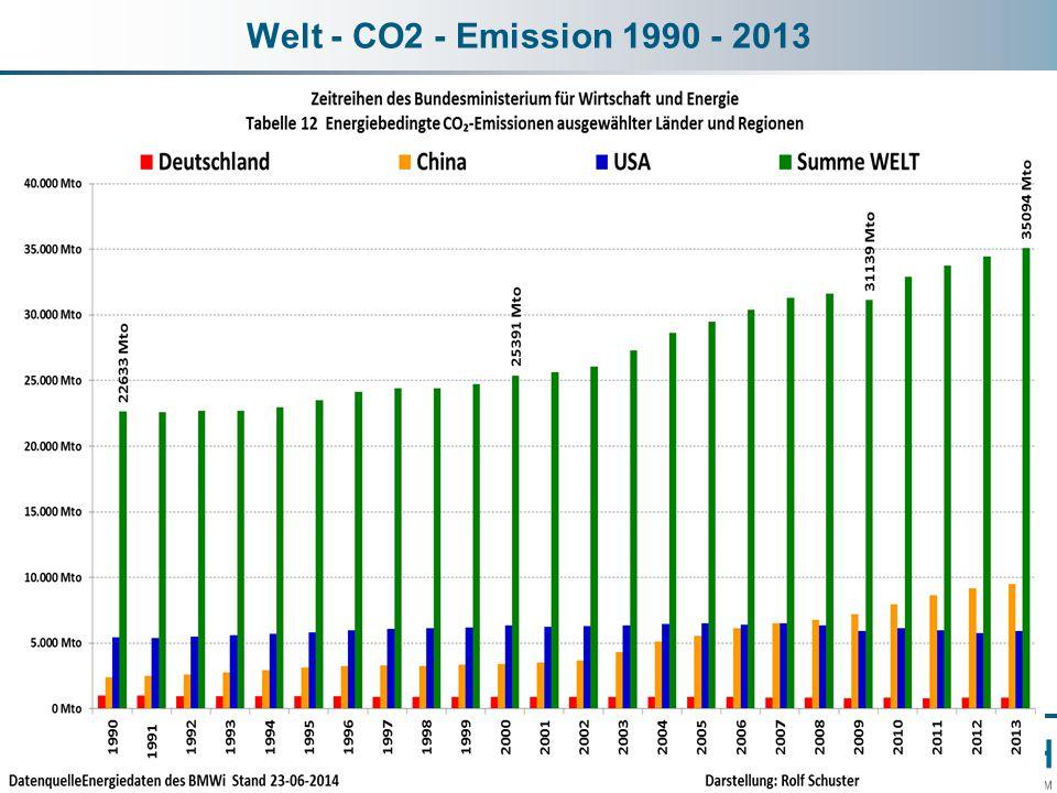 Welt - CO2 - Emission 1990 - 2013